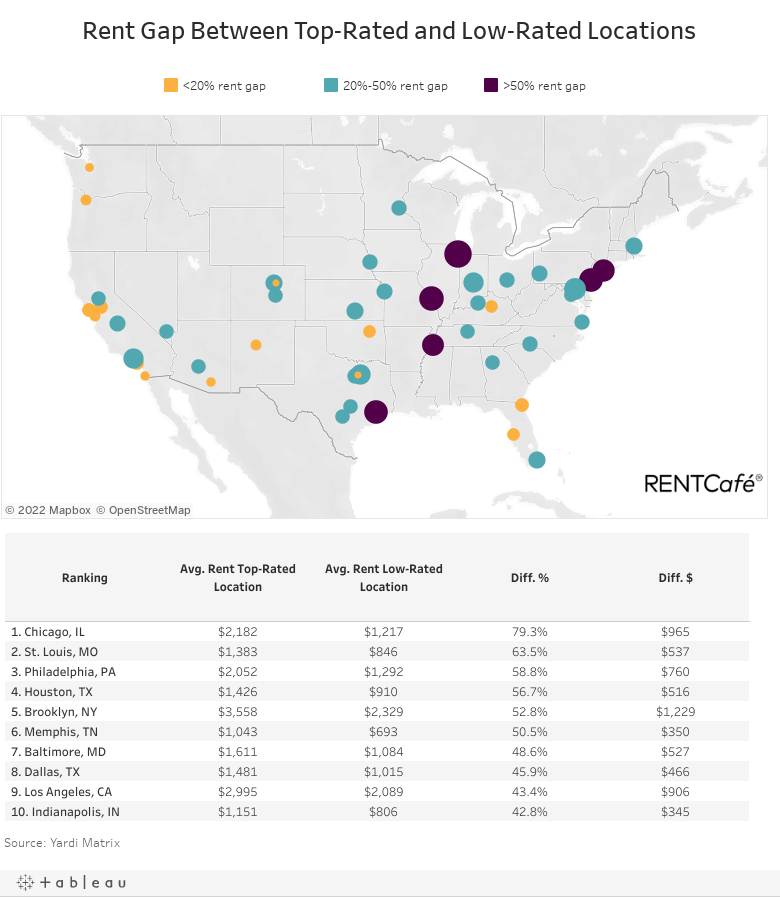 Top Cities by Location Differences