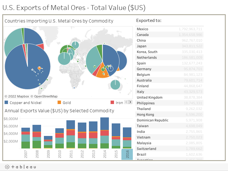 U.S. Exports of Metal Ores - Total Value ($US)