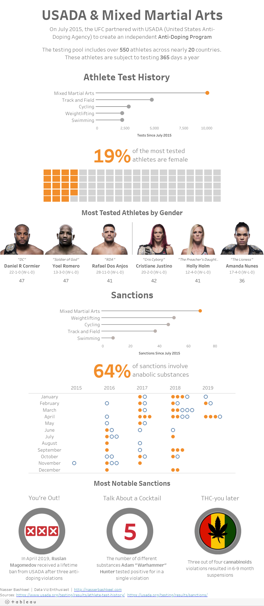Infographic of USADA Testing in MMA
