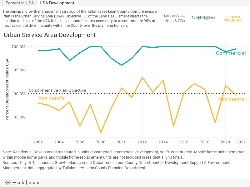 USA Development