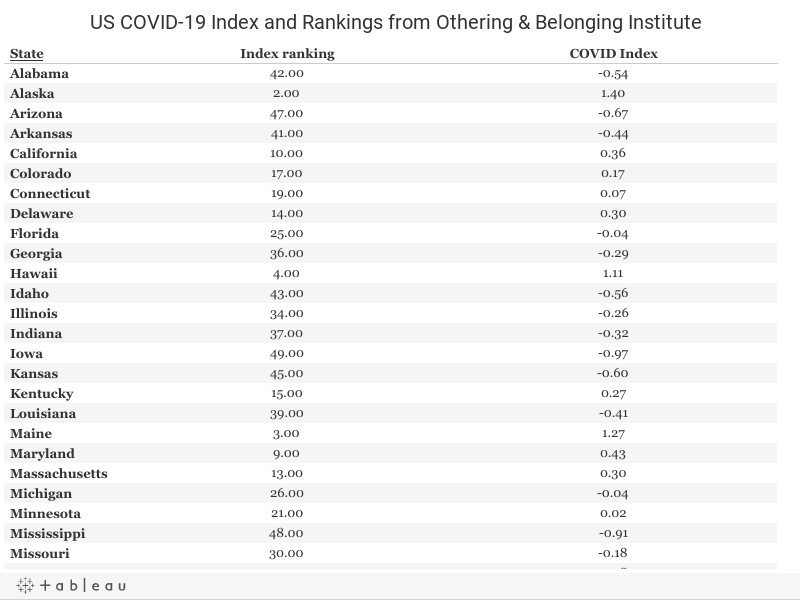 US COVID-19 Index and Rankings from Othering & Belonging Institute
