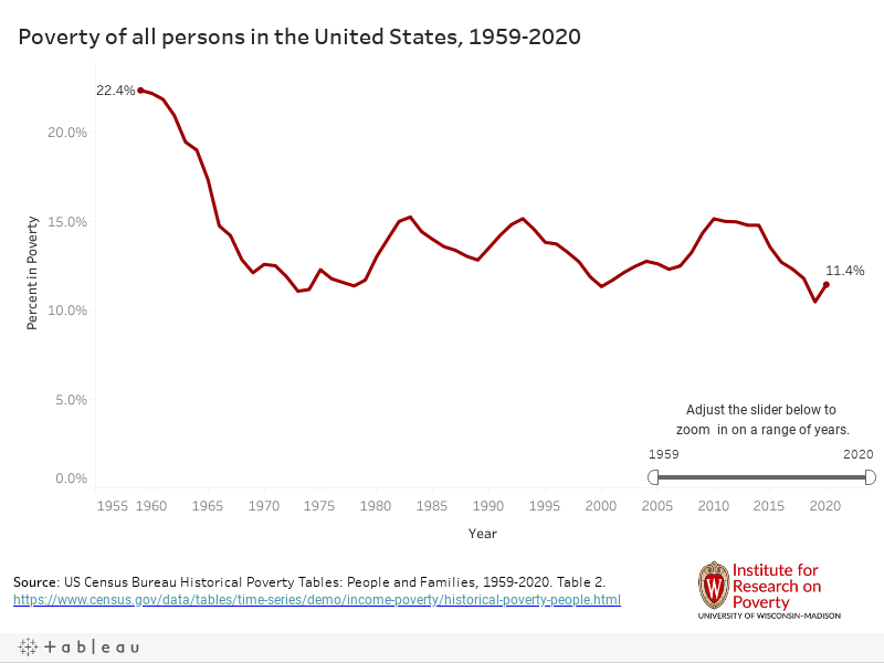 Line chart depicting poverty of all persons in the United States, 1959-2018