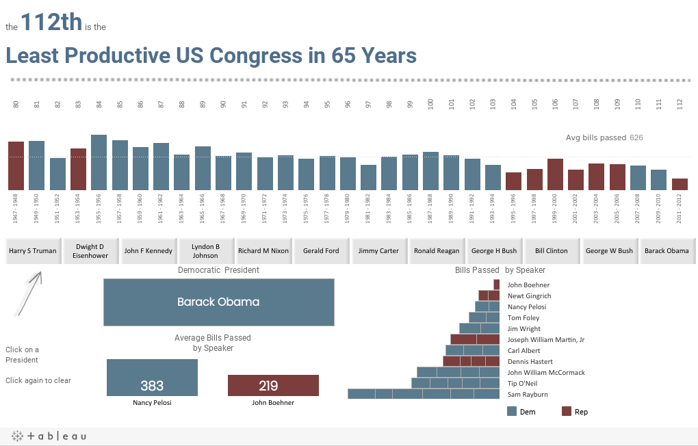 the 112th is the Least Productive US Congress in 65 Years