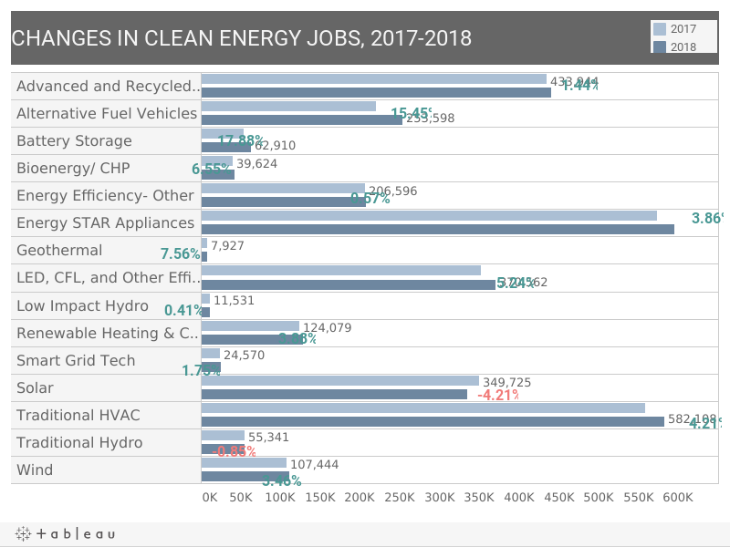 Where the Clean Energy Jobs Are: 2019