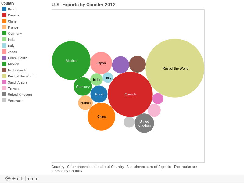 U.S. Exports by Country 2012