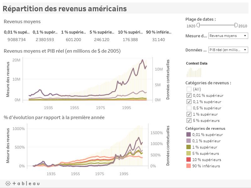 Répartition des revenus américains
