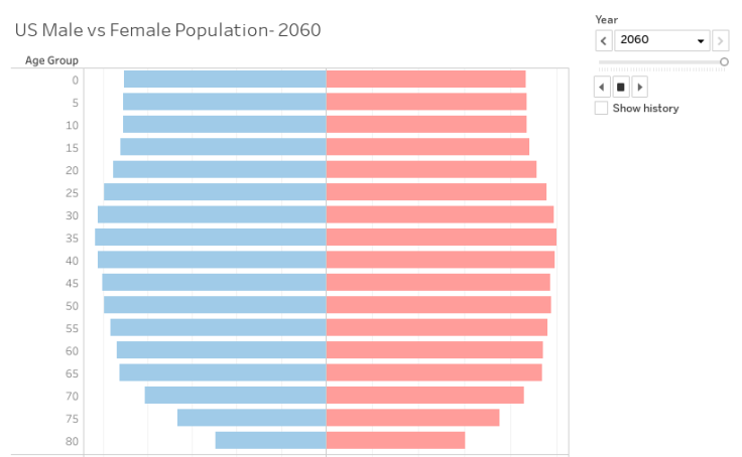 Us Male Vs Female Population - Jyoti Chahal  Tableau Public-5173