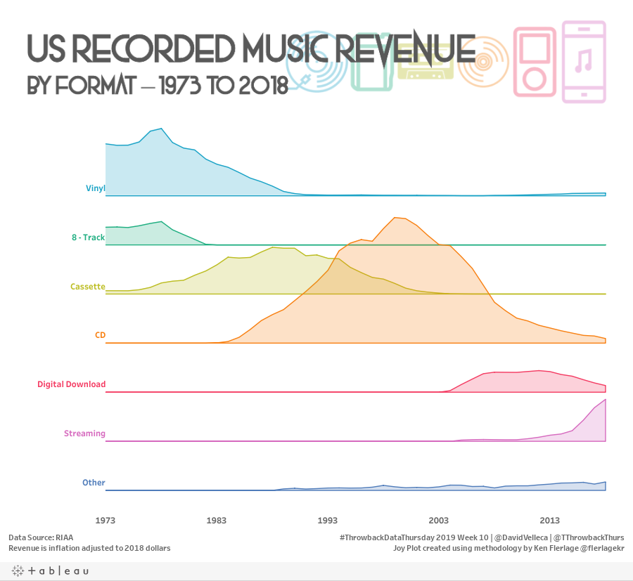 https://public.tableau.com/static/images/US/USRecordedMusicRevenuebyFormat-1973to2018/USRecordedMusicRevenuebyFormat-1973to2018/1.png