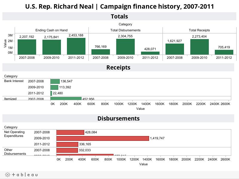 U.S. Rep. Richard Neal | Campaign finance history, 2007-2011