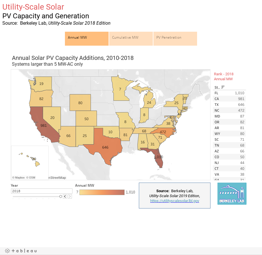 Utility-Scale SolarPV Capacity and GenerationSource:  Berkeley Lab, Utility-Scale Solar 2018 Edition