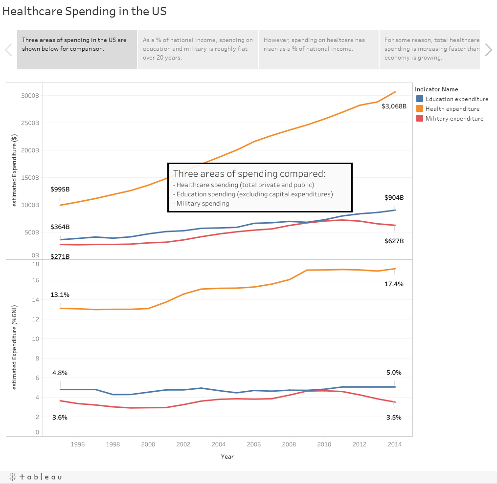 Healthcare Spending in the US