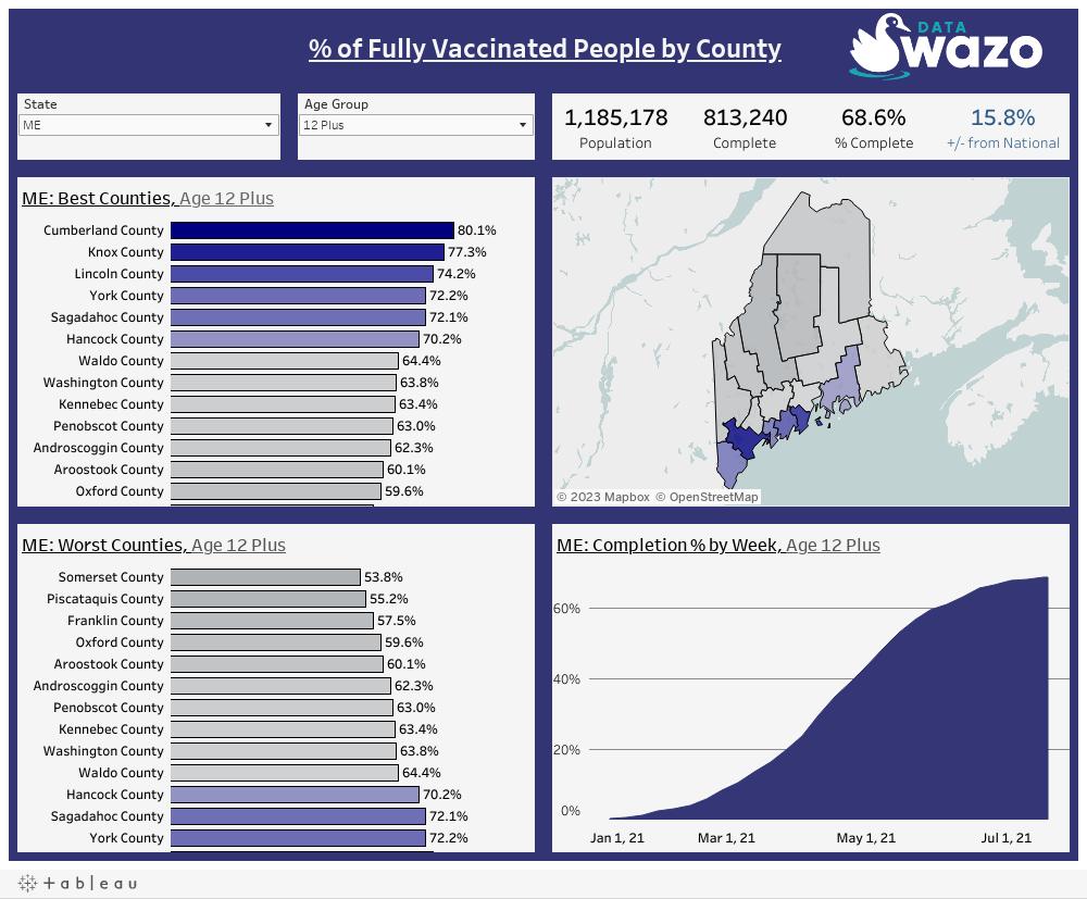 UnitedStates Vaccination Rates