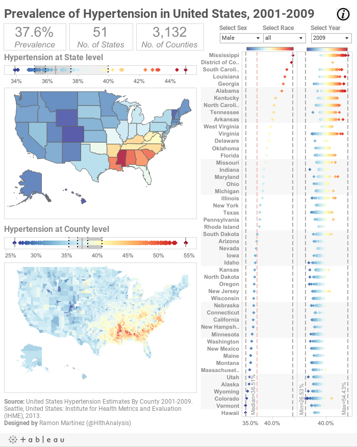 Prevalence of Hypertension in United States, 2001-2009
