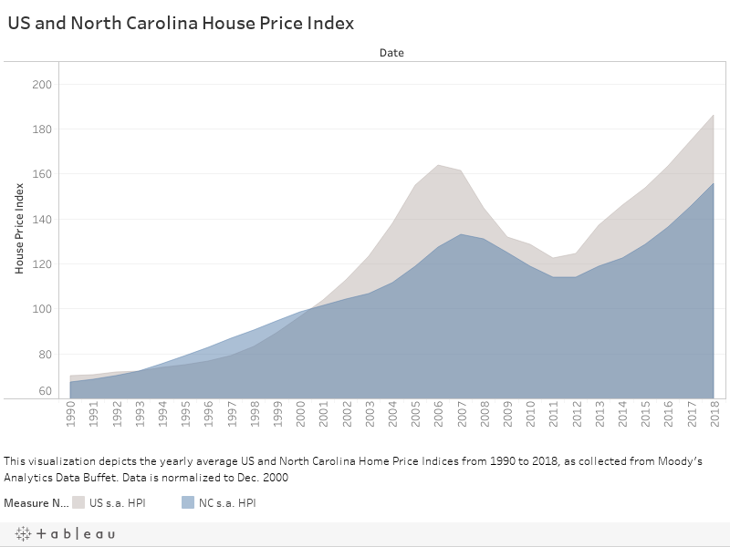 1 rss - US and NC House Price Indices