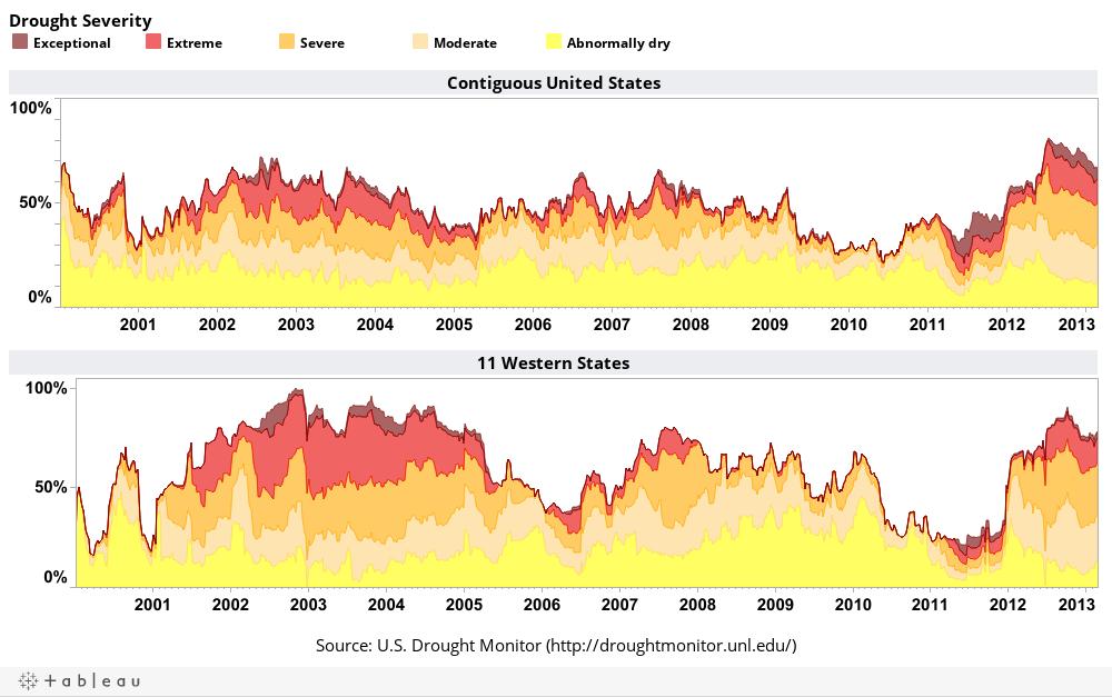Source: U.S. Drought Monitor (http://droughtmonitor.unl.edu/)