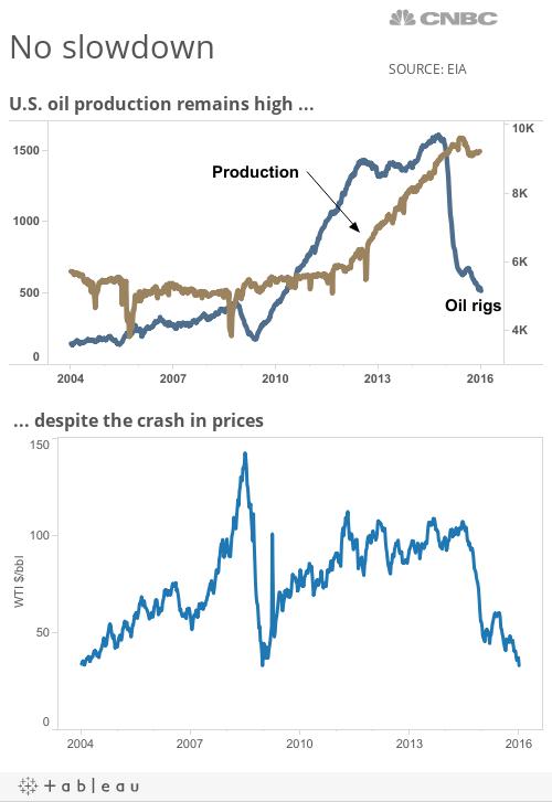 Oil Produx v prices