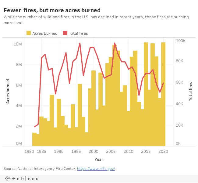 US wildland fires