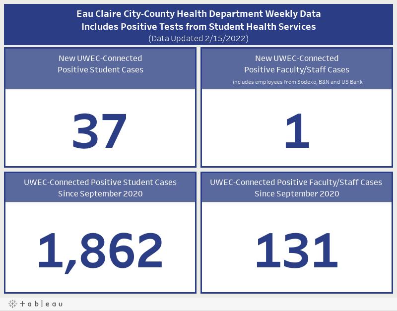 ECCCHD Weekly Summary