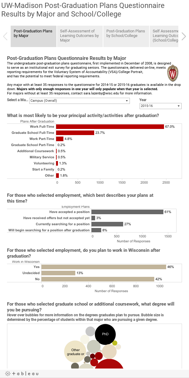 UW-Madison Post-Graduation Plans Questionnaire Results by Major and School/College