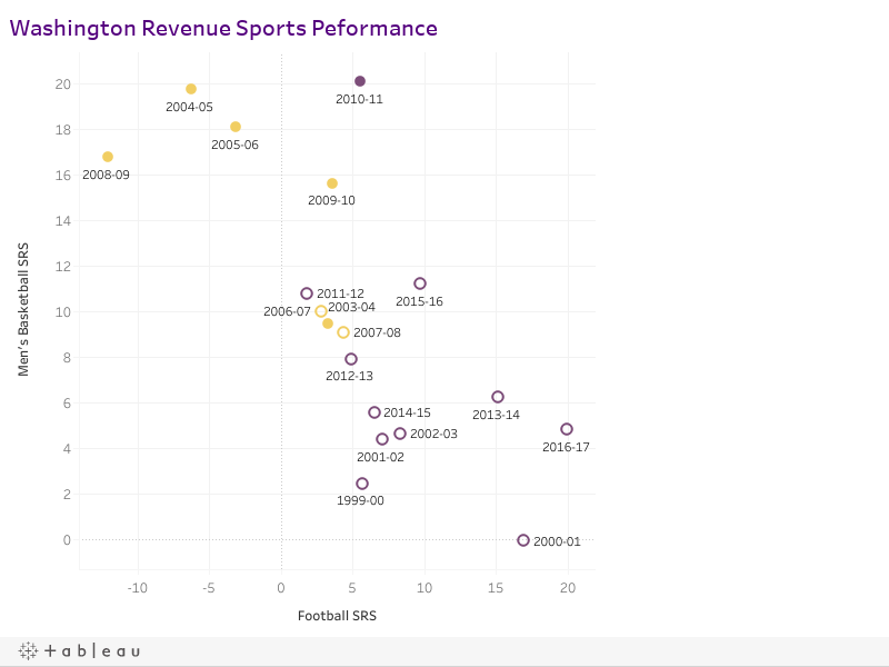 Washington Revenue Sports Peformance