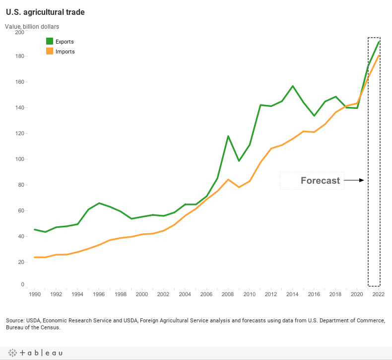 U.S. agricultural trade