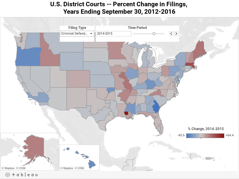 Percent Change in Criminal Defendants Filings, 2014-2015