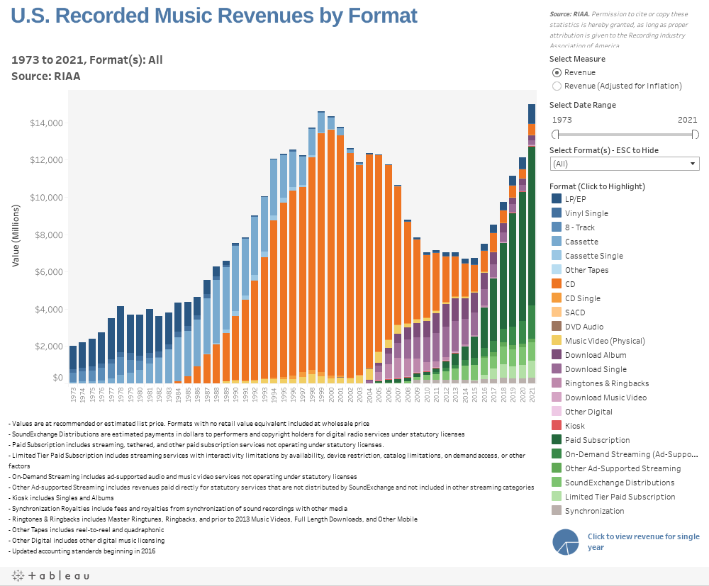 Revenues by Format