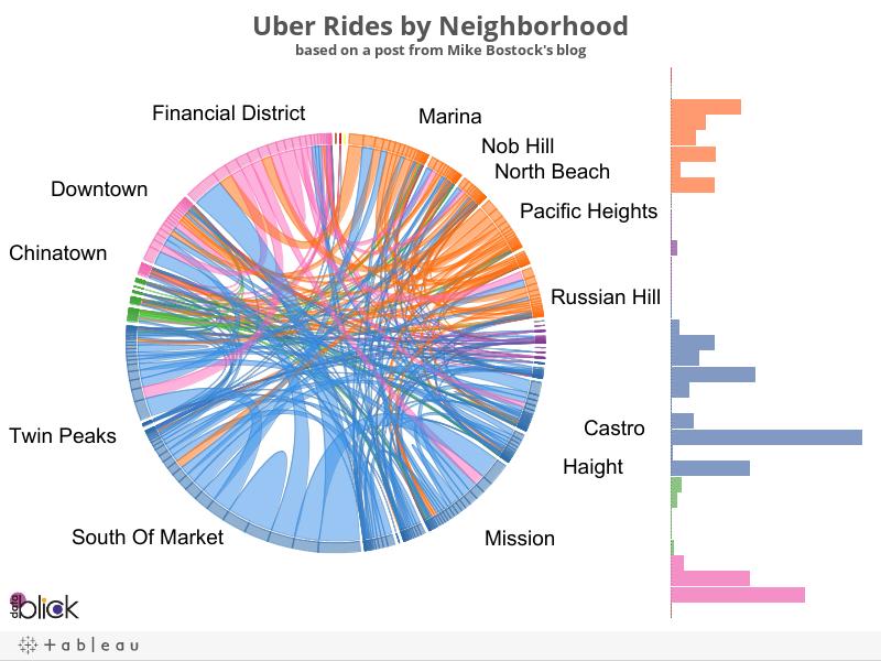 DIY Chord Diagrams in Tableau - by Noah Salvaterra — DataBlick