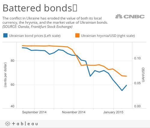 Ukraine bonds