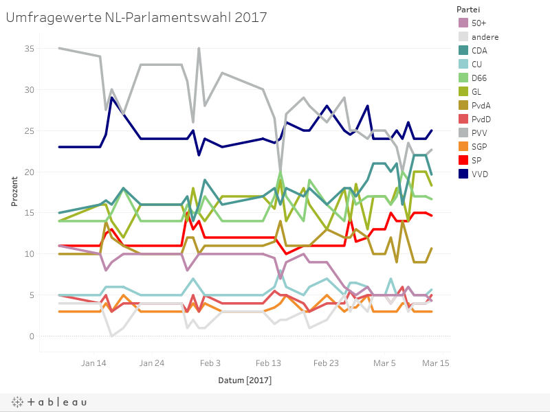 Umfragewerte NL-Parlamentswahl 2017