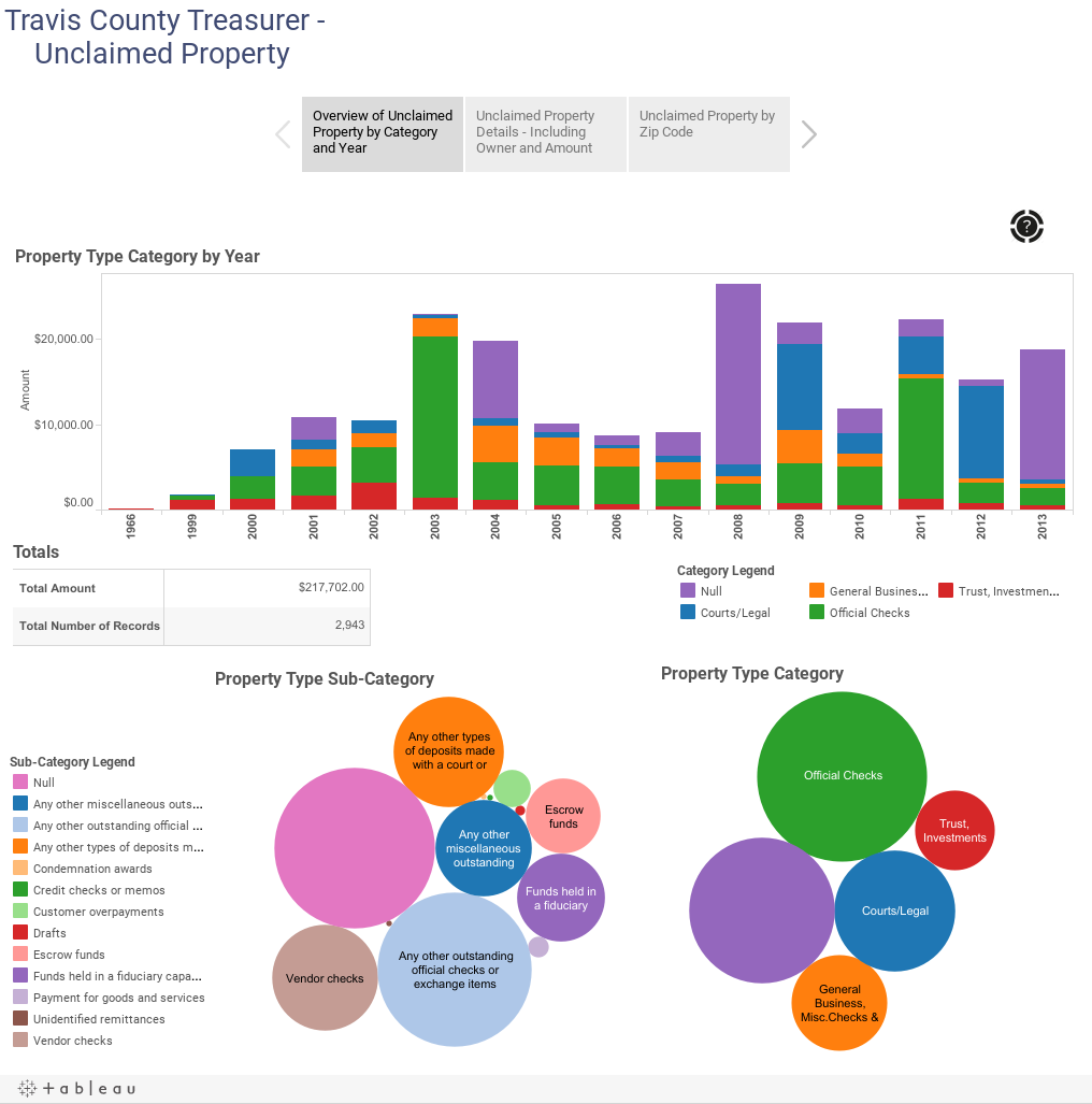 Travis County Tax Office Property Search
