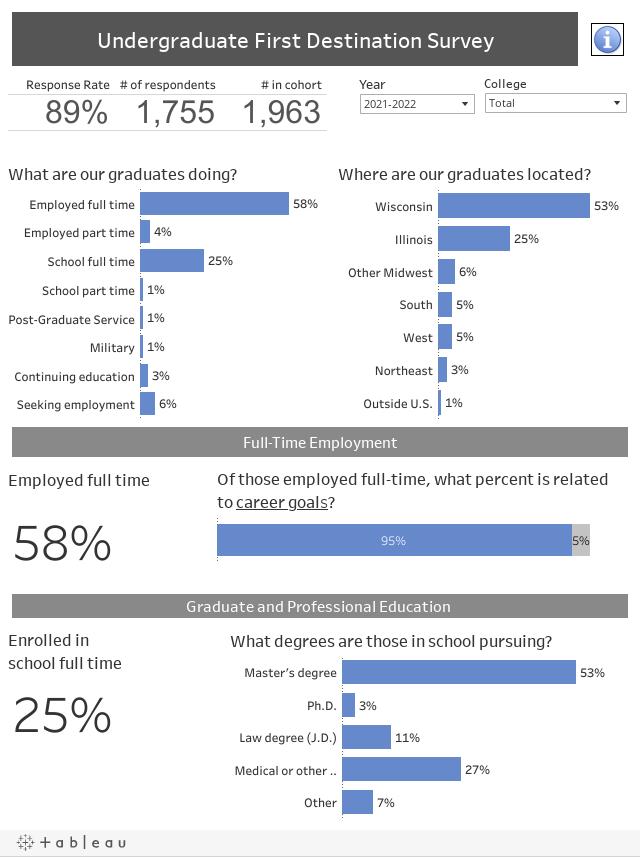 Undergraduate First Destination Survey
