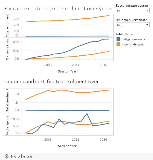 Undergraduate enrolment