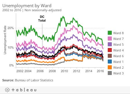 Unemployment All Wards