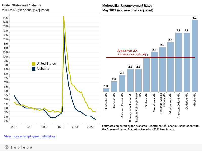 March 2016 Unemployment RatesDRAFT LMI Interactive Visualizations