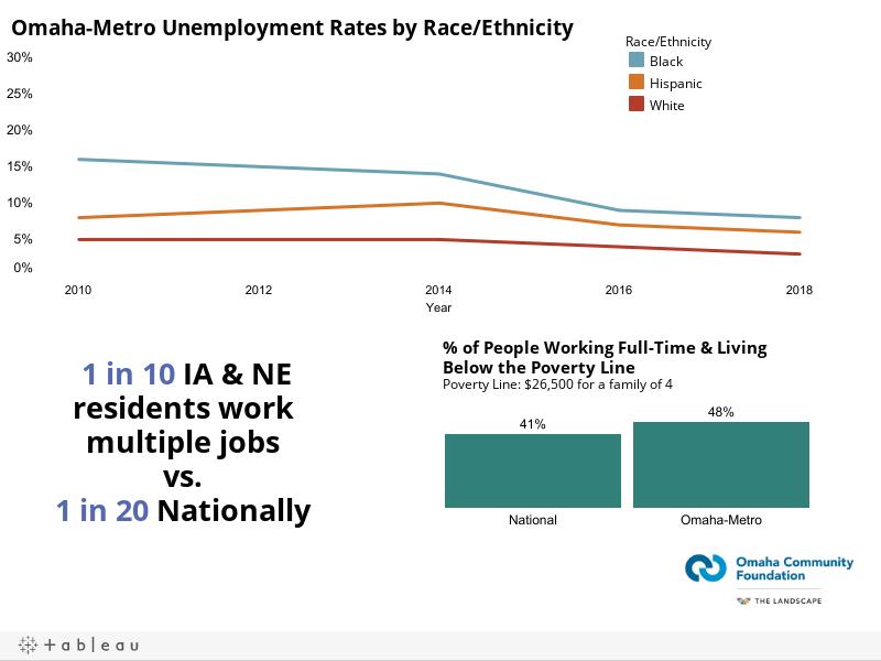 Uemployment Graph