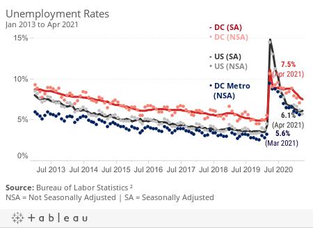 *Unemployment