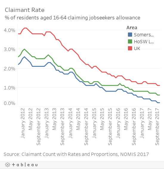 JSA Claimant Rate