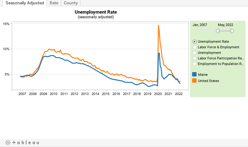 unemployment rate (seasonally adjusted)