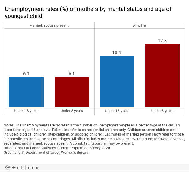 UI rate by marital status