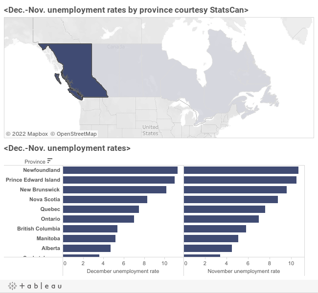 who loses from unemployment Canada was expected to report a gain of 103k jobs in august and to see the unemployment rate unchanged at 7% the labor productivity figure was expected.