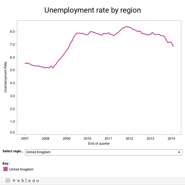 Unemployment Holds At 7.7% As Figures Show Biggest Fall In