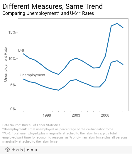 Different Measures, Same TrendComparing Unemployment and U-6 Rates