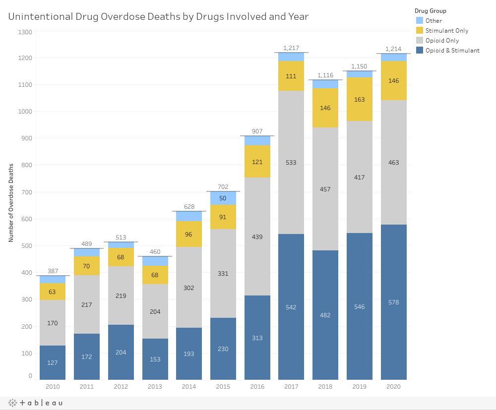 Drug Groups Dashboard