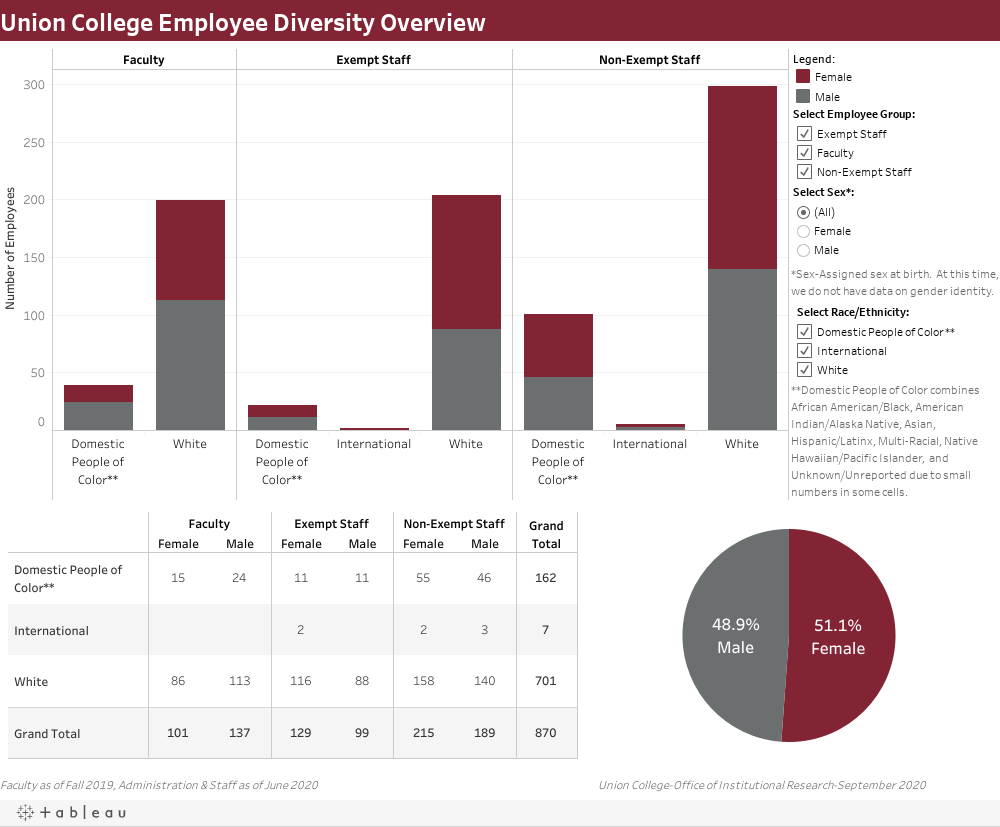 UnionCollege Faculty Staff Diversity