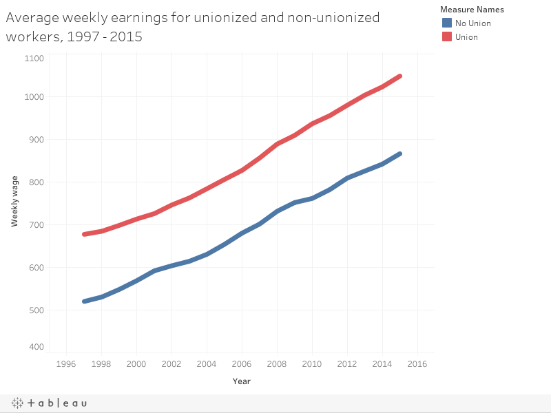Average weekly earnings for unionized and non-unionized workers, 1997 - 2015