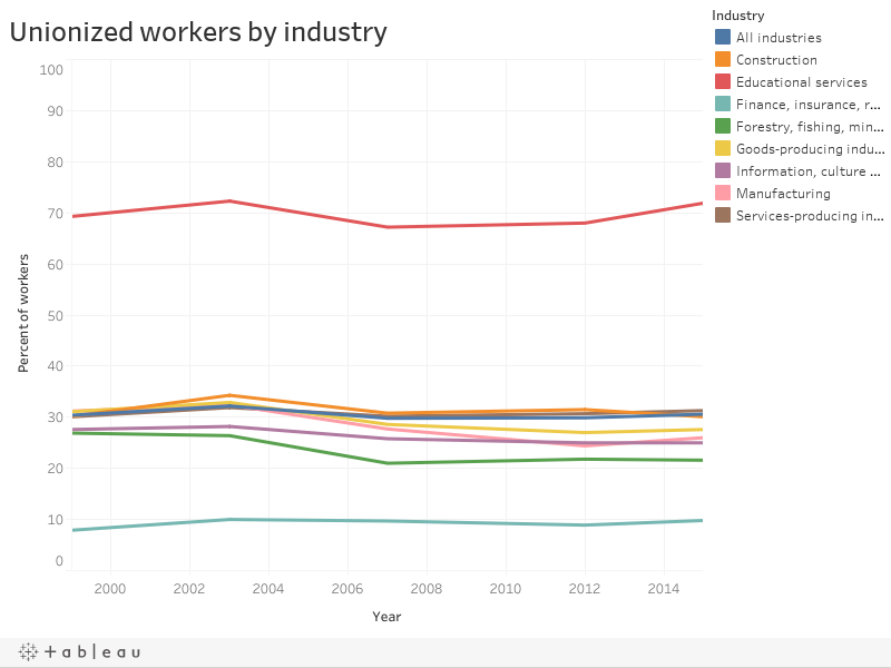 Unionized workers by industry