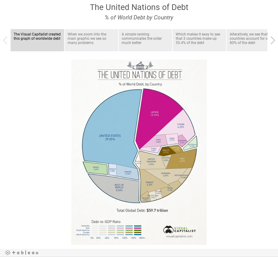 The United Nations of Debt% of World Debt by Country
