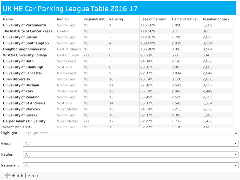 UK HE Car Parking League Table 2016-17
