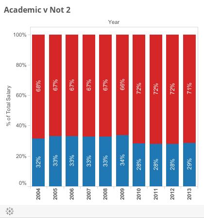 Academic v Not